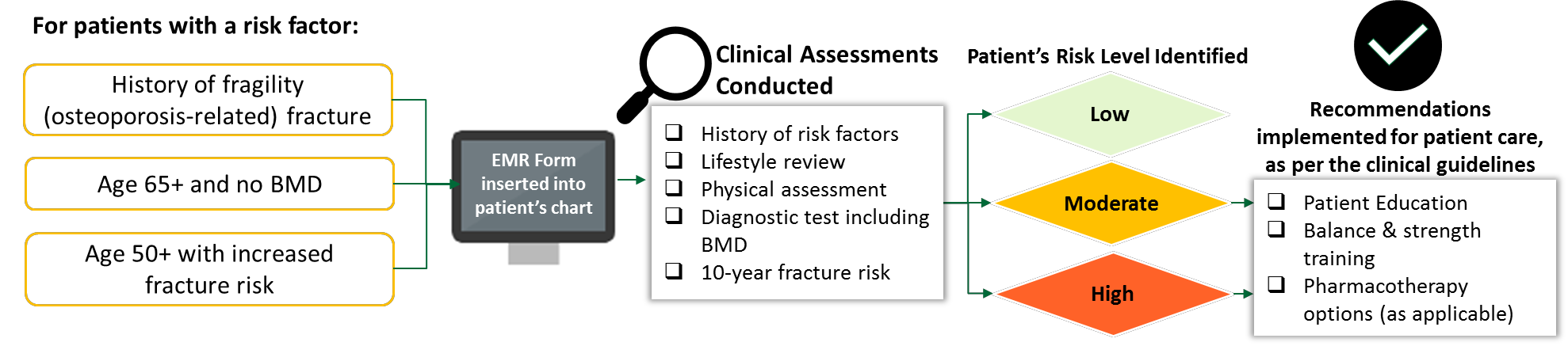 Figure 1. Patient screening and identification of osteoporosis risk.